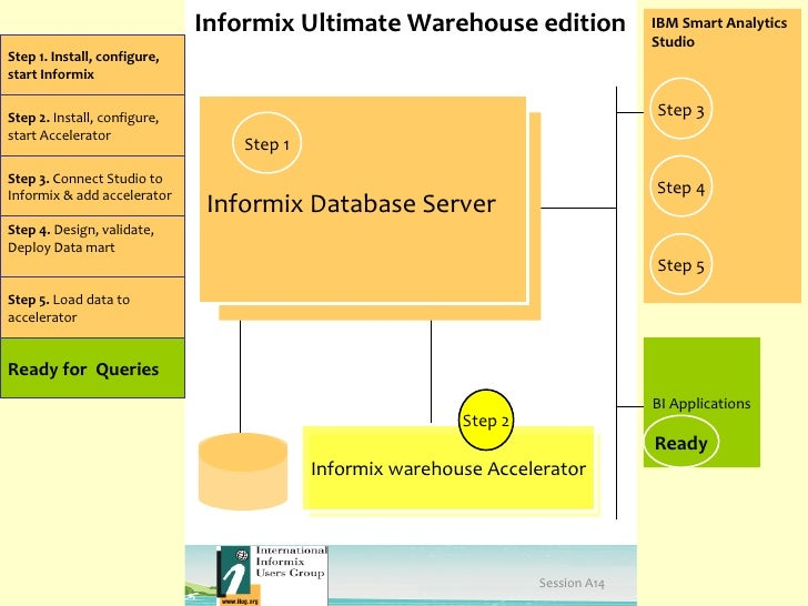 Partition based refresh for Informix Warehouse Accelerator.