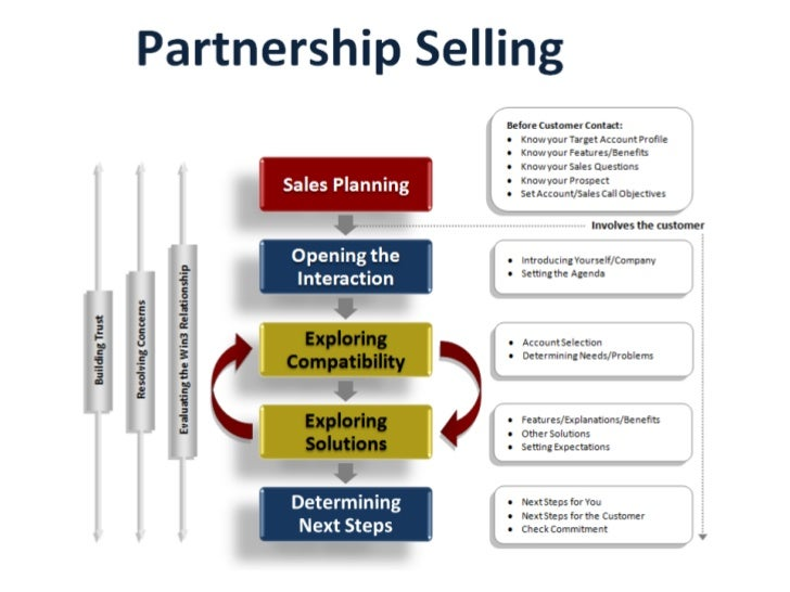 Partnership Selling Model