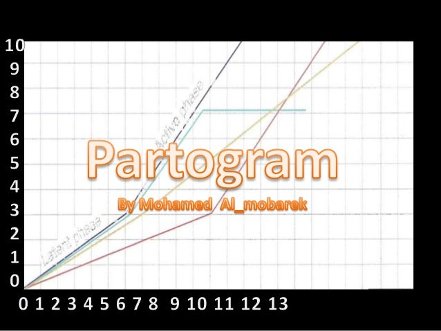Partogram