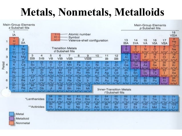 Metals Nonmetals And Metalloids Periodic Table Chemistry And More