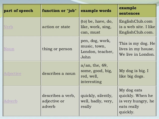 Parts of speech examples parts of speech power point presentation