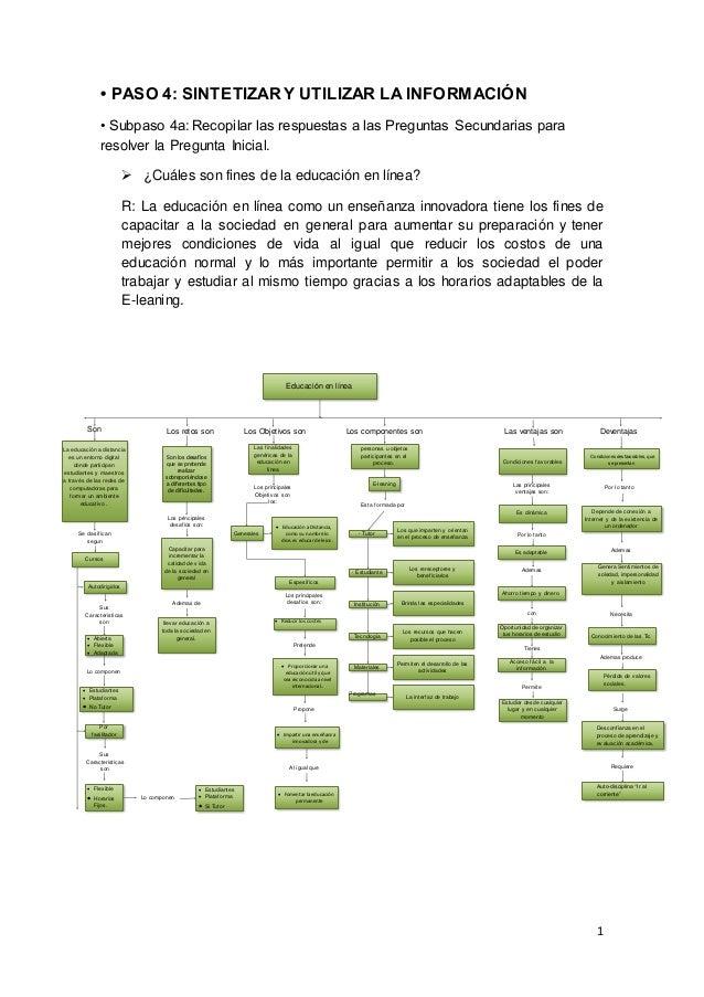 1 • PASO 4: SINTETIZAR Y UTILIZAR LA INFORMACIÓN • Subpaso 4a: Recopilar las respuestas a las Preguntas Secundarias para r...