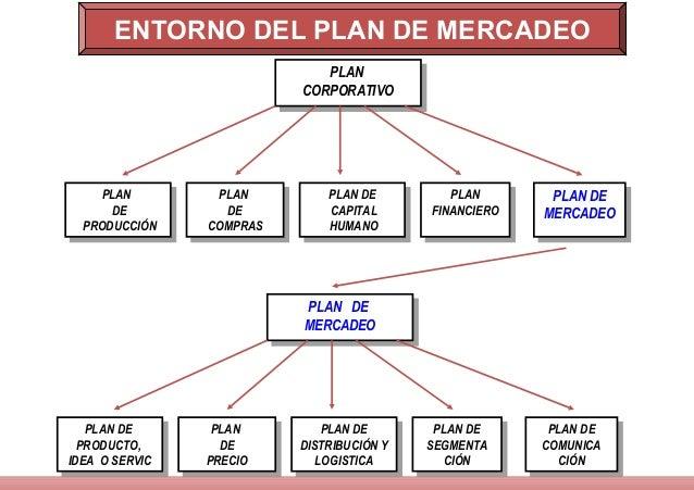 plan de marketing Aprende qué es un plan de marketing y cómo elaborar uno para tu empresa.