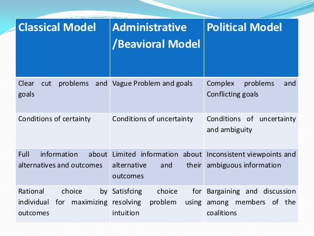political model of decision making Decision making models handout page 2 of 2 iv the political model • is descriptive in that it describes how decisions are actually made • the decision maker is neither rational nor objective and unbiased.