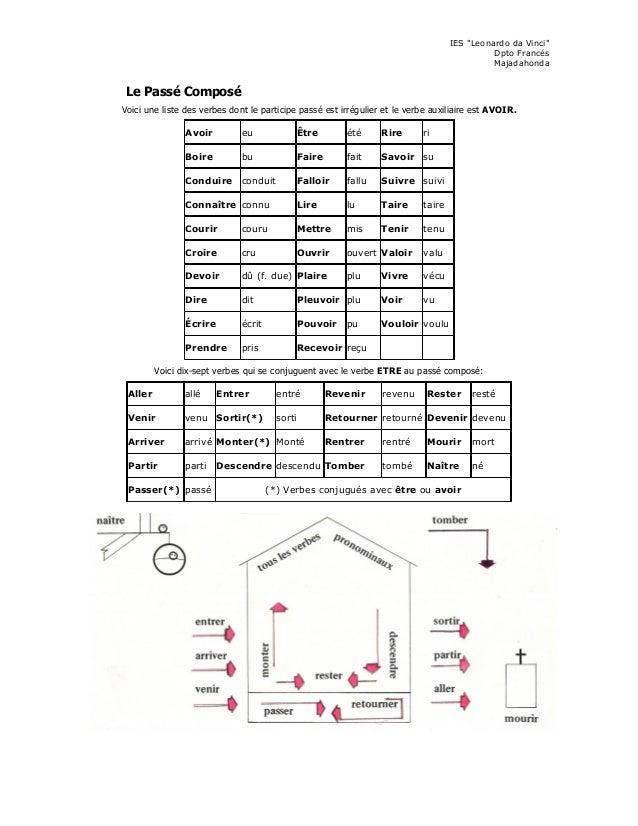 """IES """"Leonardo da Vinci"""" Dpto Francés Majadahonda Le Passé Composé Voici une liste des verbes dont le participe passé est i..."""