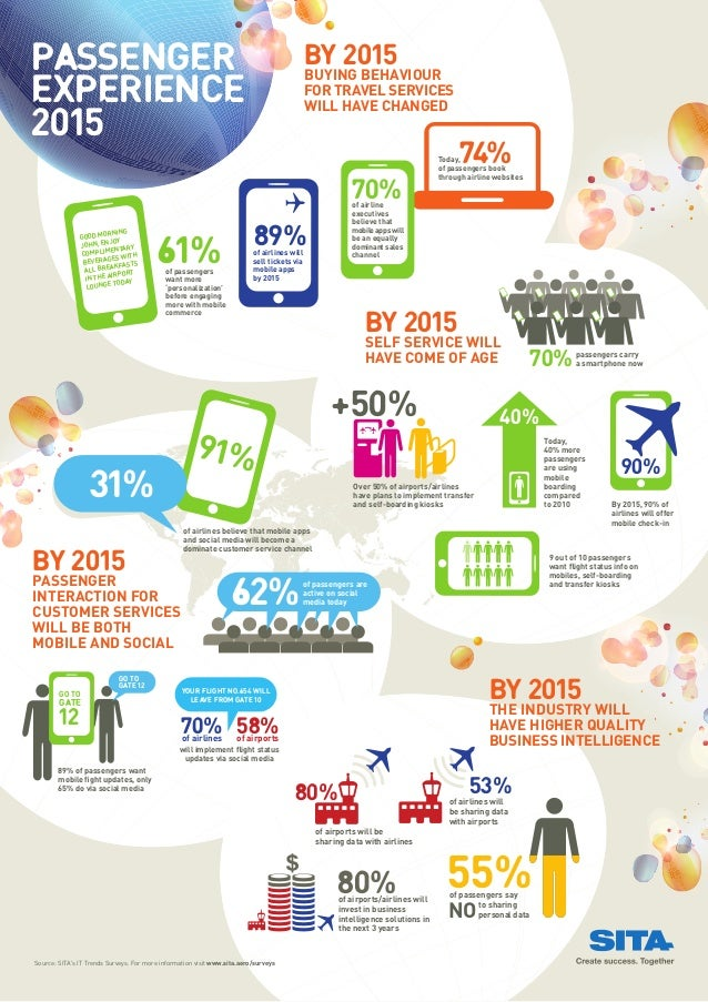 Flying into the Future with SITA - Infographic