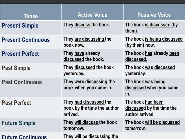 how to change active voice into passive voice