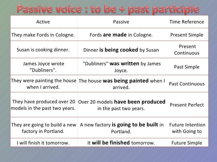 Как из предложения сделать passive voice