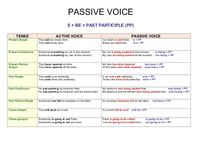 Passive voice (chart)