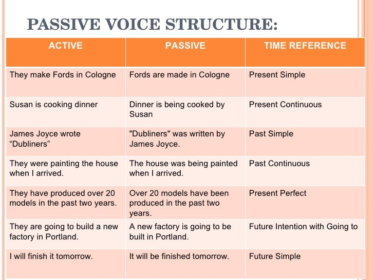 present perfect active and passive pdf