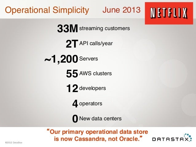 Operational Simplicity  June 2013  !  33M streaming customers 2T API calls/year ~1,200 Servers 55 AWS clusters 12 develope...