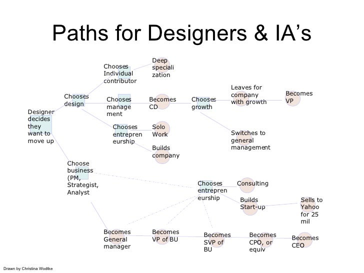 Paths for Designers & IA's Designer decides they want to move up Choose business (PM, Strategist, Analyst Chooses design C...