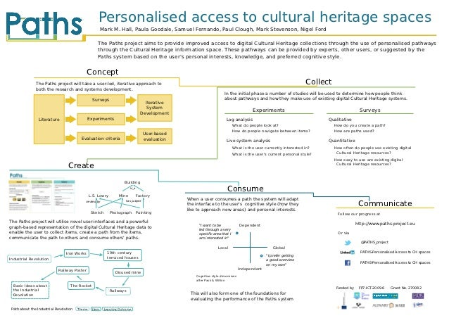 Personalised access to cultural heritage spaces                                                        Mark M. Hall, Paula...
