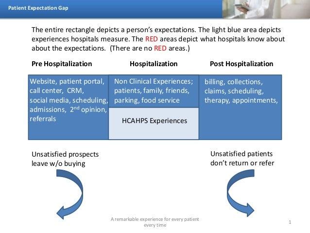 Patient expectation gap