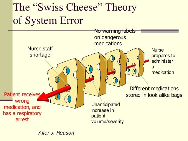 human error theory in health care Effectiveness of self-detection of errors sb errors: 75-95% detected, avg 86% but some lapse-type errors were resistant to detection rb errors: 50-90% detected, avg 73% kb errors: 50-80% detected, avg 70% including correction tells a different story: sb: ~70% of all errors detected and corrected rb: ~50% detected and corrected kb: ~25% detected.