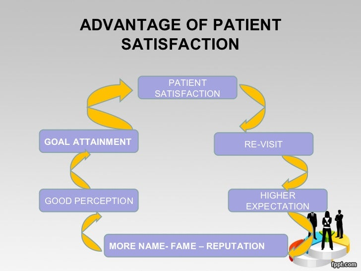 customer satisfaction and quality care in healthcare 12092012 patient care, satisfaction and service quality in  affecting healthcare service satisfaction utilizing  of age in customer loyalty.