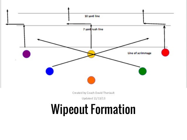 Wipeout formation 6v6 Flag Football Formation