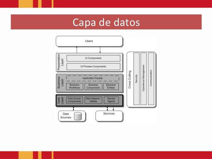 Patrones de arquitectura software capa de datos for Arquitectura de capas software