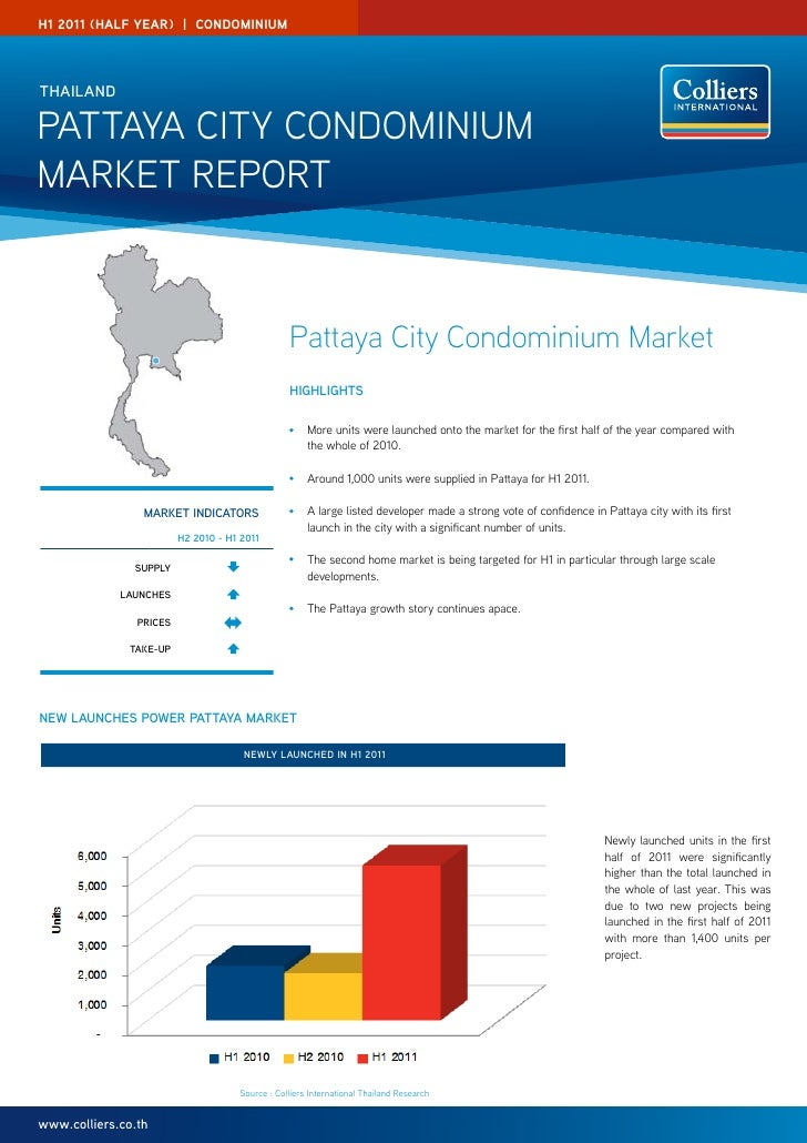 Pattaya Condominium Market Report from Colliers H1 2011