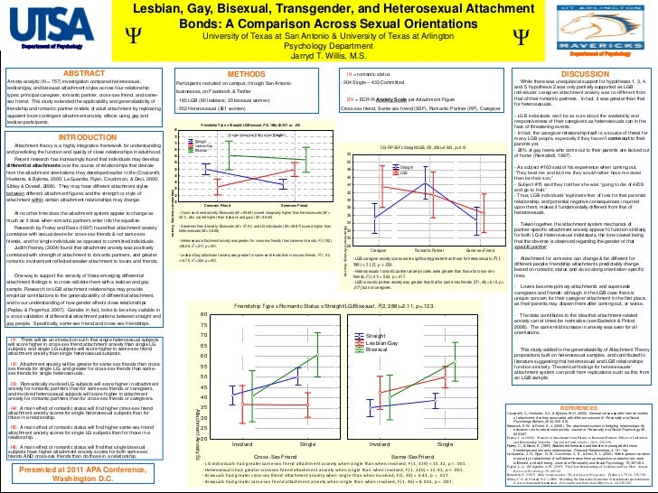 Lesbian, Gay, Bisexual, Transgender, and Heterosexual Attachment Bonds: A Comparison Across Sexual Orientations<br />Un...