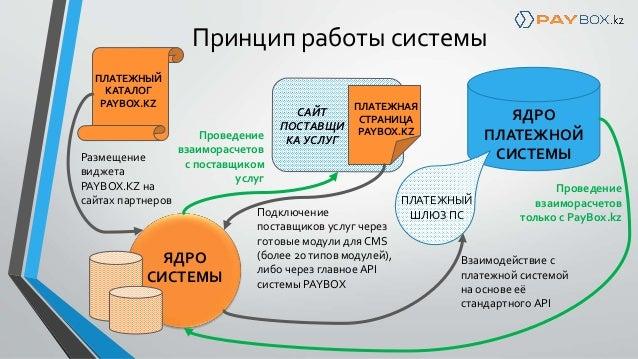 Принцип работы системы САЙТ
