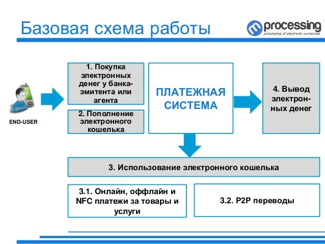 Схемы вывода денег из россии