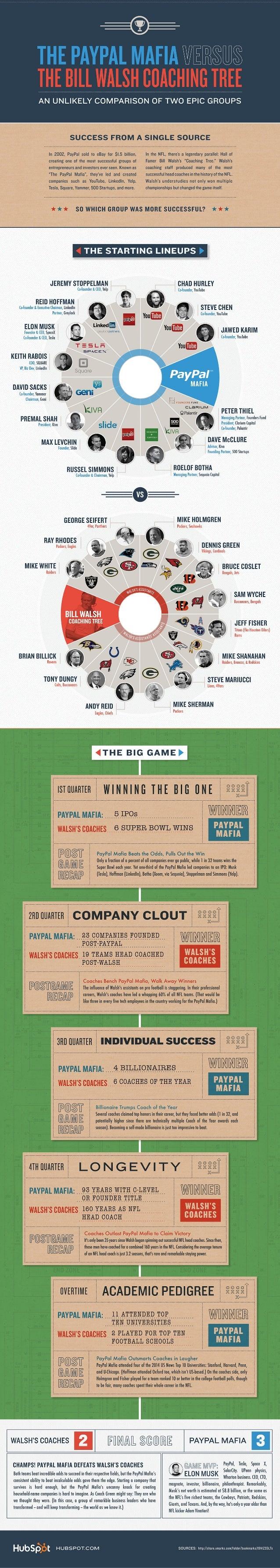 Infographic: PayPal Mafia vs. Bill Walsh NFL Coaching Tree