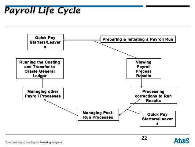 manual payroll system definition