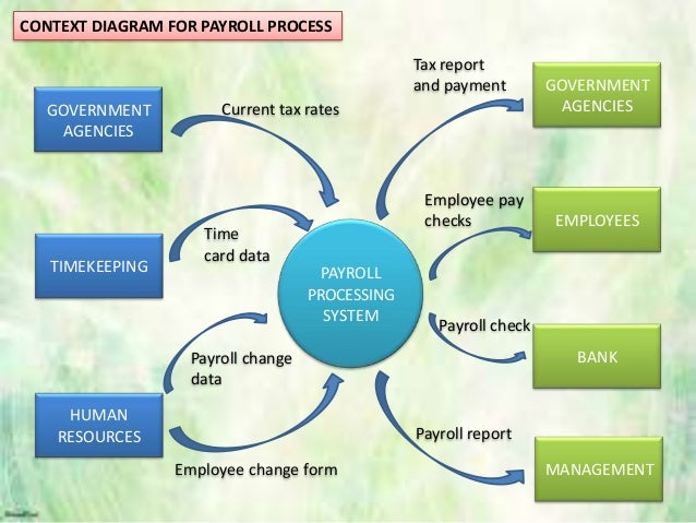 payroll process flowchart