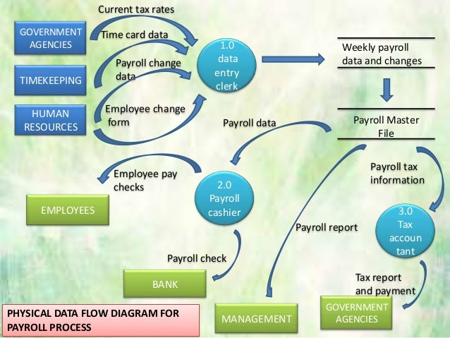 payroll process flowchart    diagram for payroll process