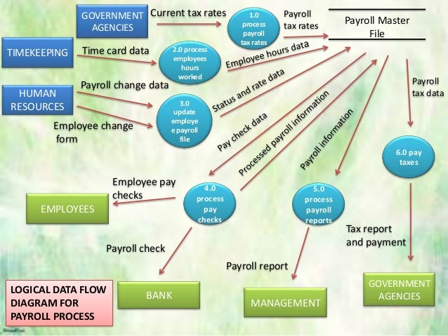 payroll process flowchart    flow diagram for payroll process
