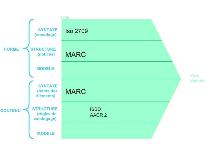 MODELE STRUCTURE (notices)  MODELE MARC MARC Iso 2709 1990  ISBD AACR 2 Vers demain  SYNTAXE (encodage)  FORME CONTENU STR...