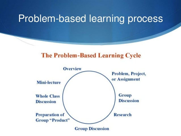 an overview of the problem based learning technique of learning Problem-based learning (pbl) is a student-centered pedagogy in which students learn about a subject through the experience of solving an open-ended problem found in trigger material the pbl process does not focus on problem solving with a defined solution, but it allows for the development of other desirable skills and attributes.