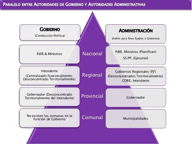 PARALELO ENTRE AUTORIDADES DE GOBIERNO Y AUTORIDADES ADMINISTRATIVAS ADMINISTRACIÓN (Admn para fines fijados x Gobierno)  ...