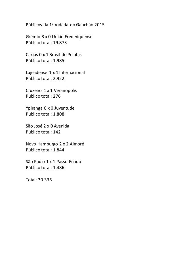 Públicos da 1ª rodada do Gauchão 2015 Grêmio 3 x 0 União Frederiquense Público total: 19.873 Caxias 0 x 1 Brasil de Pelota...