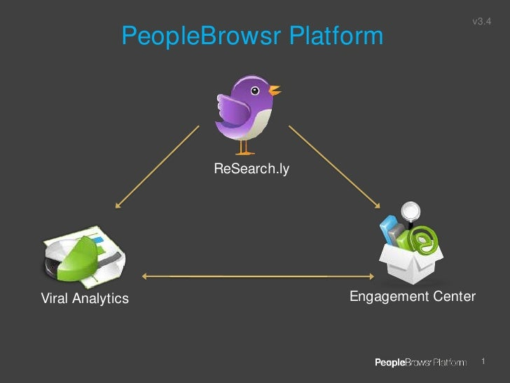 v3.4<br />PeopleBrowsr Platform<br />ReSearch.ly<br />Engagement Center<br />Viral Analytics<br />
