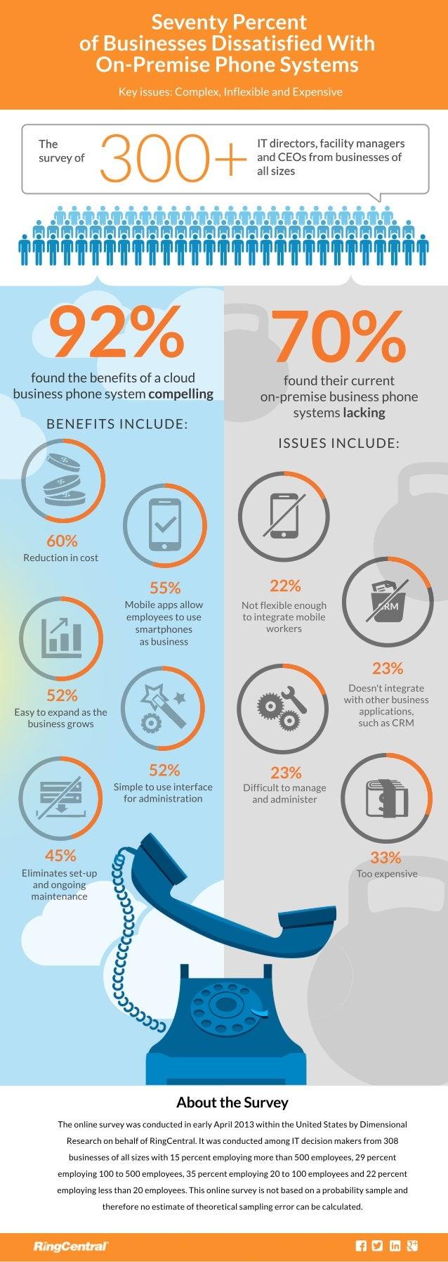 SeventyPercent ofBusinessesDissatisfiedWith On-PremisePhoneSystems Keyissues:Complex,InflexibleandExpensive 300+ ITdirecto...