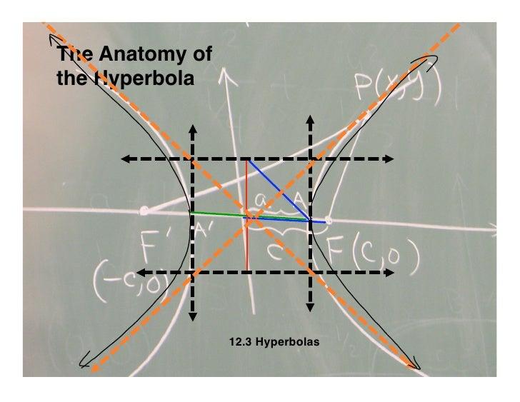 The Anatomy of the Hyperbola                      12.3 Hyperbolas
