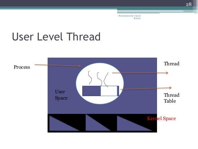 Hybrid Level Threads User Level Thread Presentation