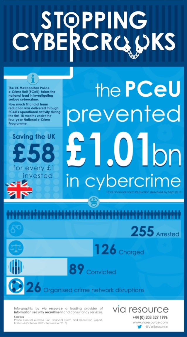 Infographic: PCeU Stopping Cyber-crooks - financial harm reduction