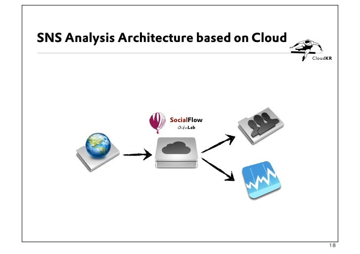 US8180855 furthermore US7992038 together with US7734781 together with US20070239944 together with 6505. on data virtualization architecture
