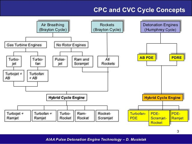 pulse detonation engine research paper