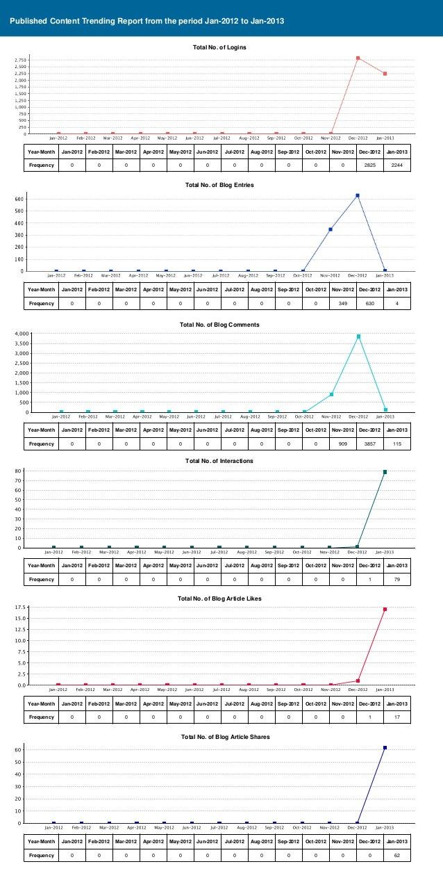 Published Content Trending Report from the period Jan-2012 to Jan-2013                                                    ...