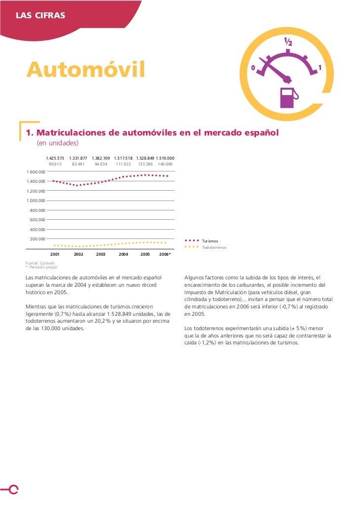LAS CIFRAS  Automóvil  1. Matriculaciones de automóviles en el mercado español        (en unidades)              1.425.573...