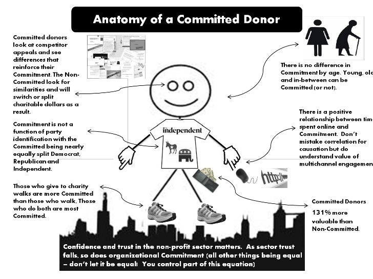 Anatomy of a Committed Donor