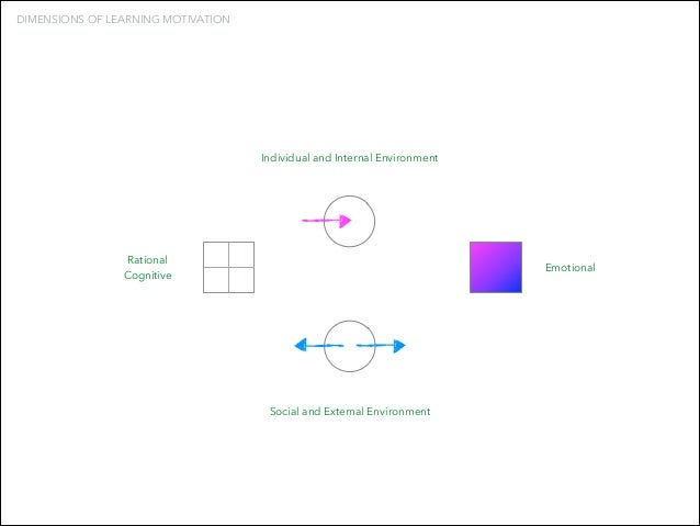 DIMENSIONS OF LEARNING MOTIVATION  Individual and Internal Environment  Rational Cognitive  Emotional  Social and External...