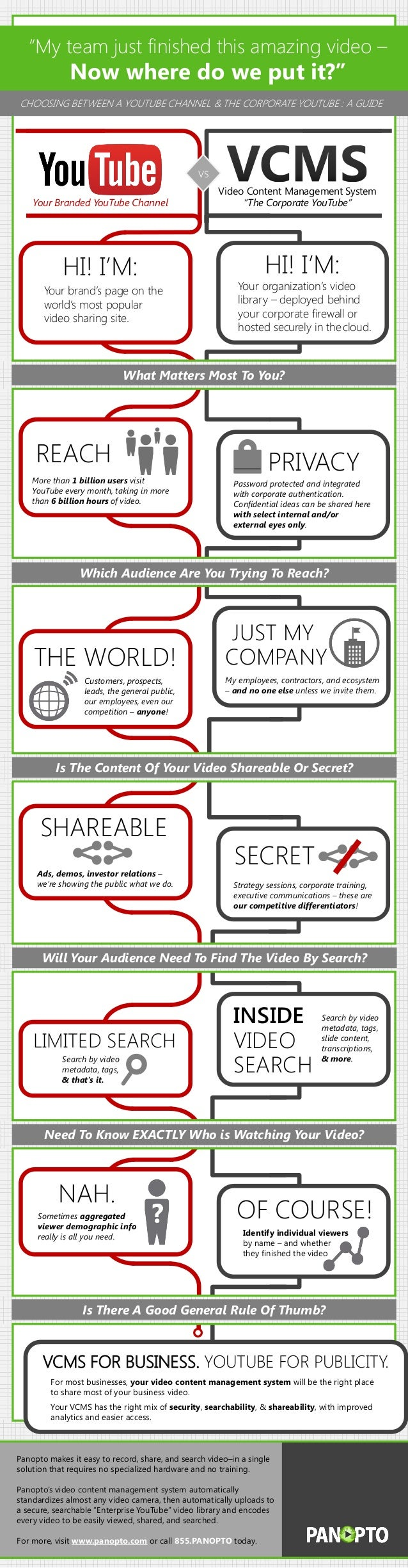 Infographic: Where To Post Your Business Videos