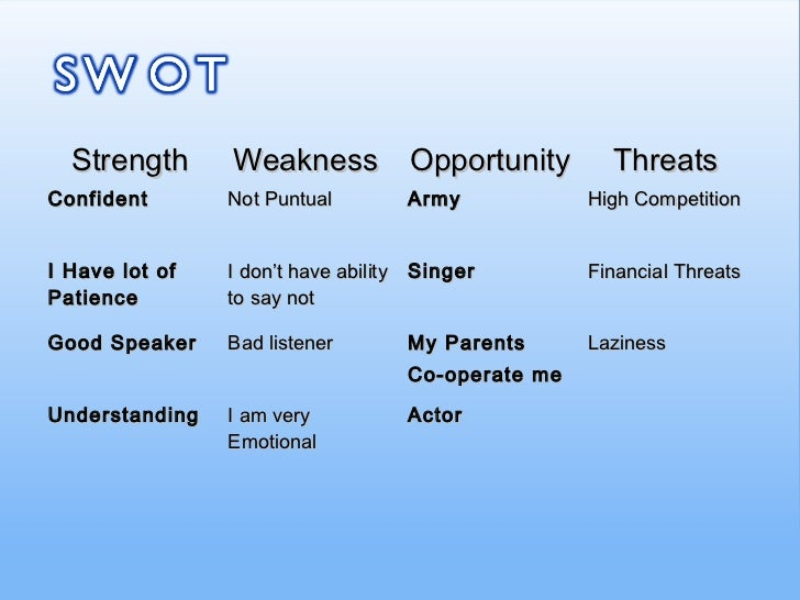 Presentations personality strength weakness