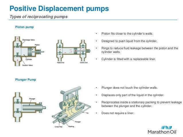 Reciprocating Pump Yun56 Co