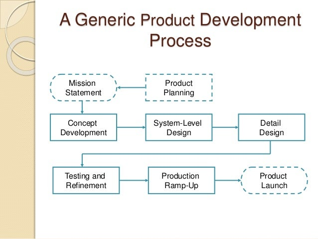 Generic product development process for New product design and development